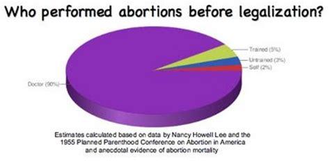 Abortion should legalised essay